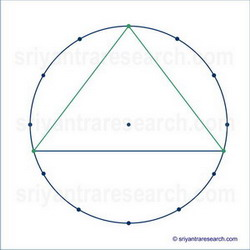 sri yantra method
